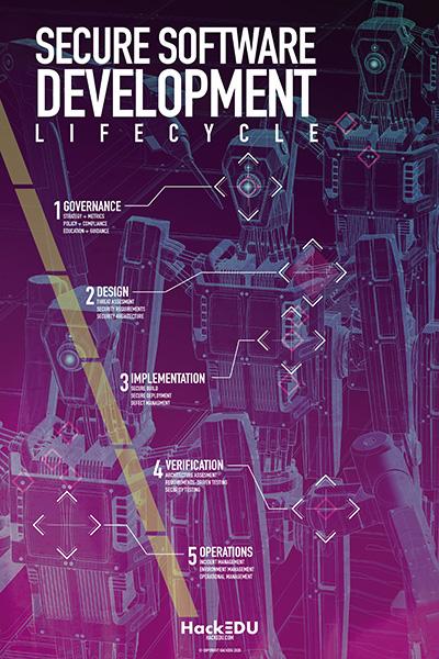 Thumbnail_HackEDU Secure SDLC Poster